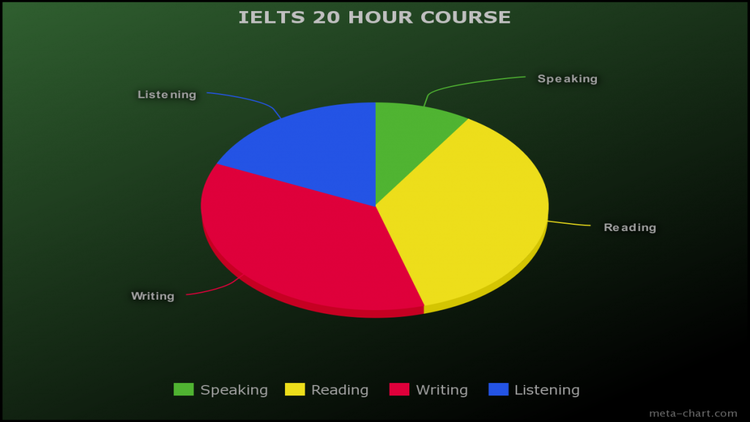 20 hour IELTS course