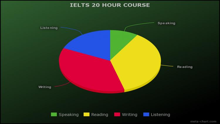 20 hour IELTS course